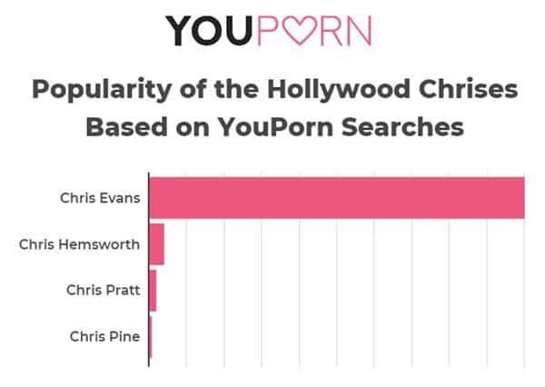 Pesquisa dos Chris no YouPorn